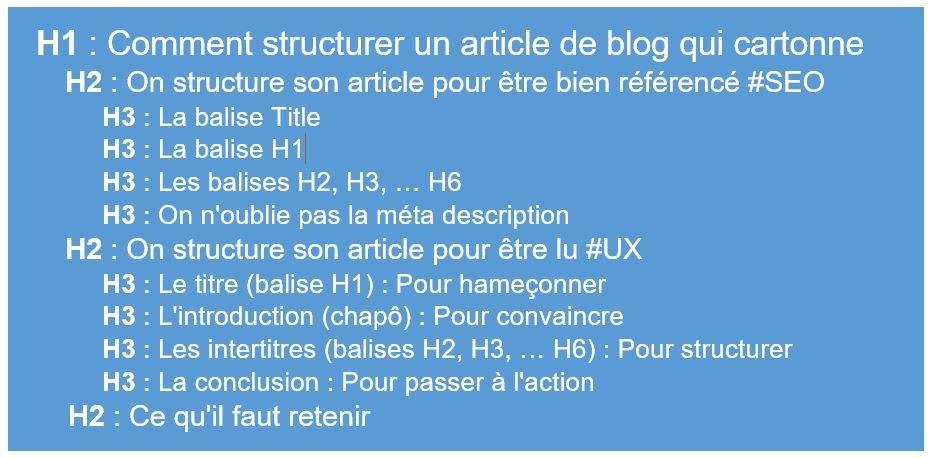 structure-balise-H2-H6-mongraindecom